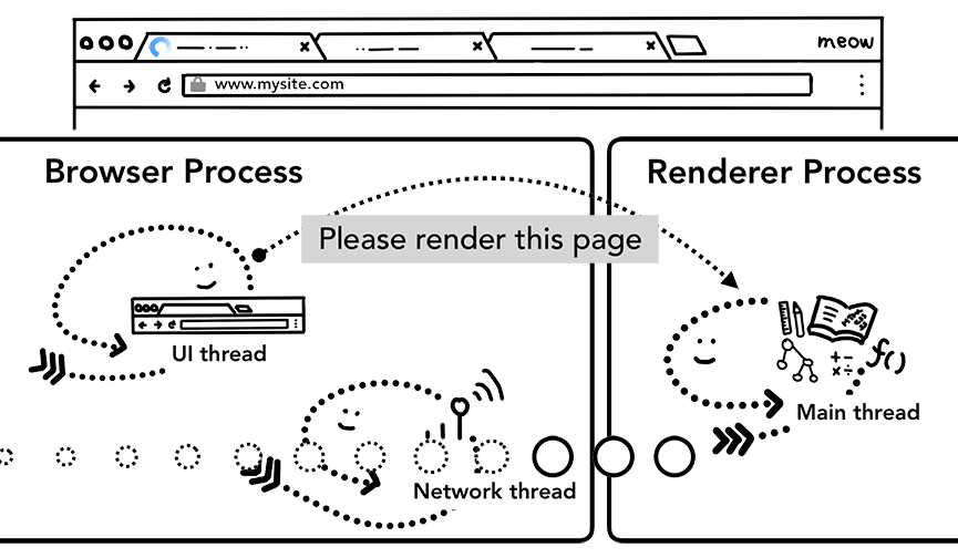 Browser Process 和 Renderer Process 通过 IPC 通信,请求 Renderer Process 渲染页面
