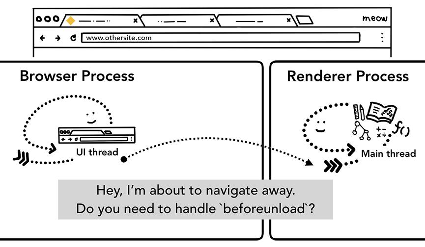 浏览器进程发送 IPC 消息给渲染进程,通知要离开当前网站了